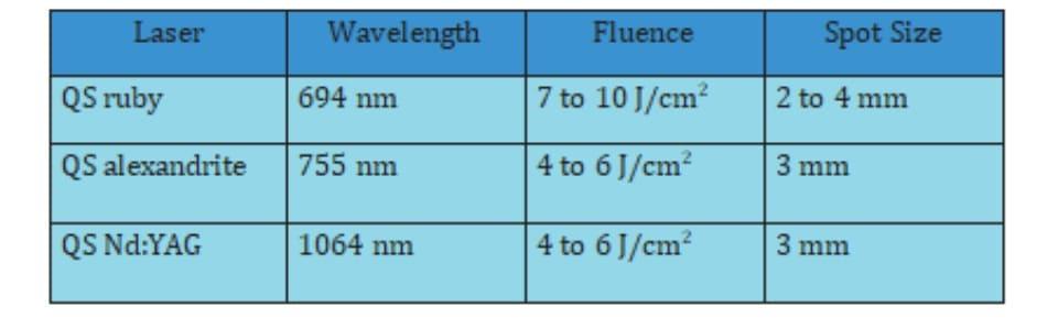 Bảng 43-3. Các thang đo gợi ý dành cho ABNOM
